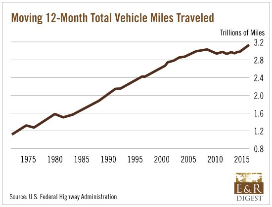 12-Month_Total_Vehicle_Miles_Traveled