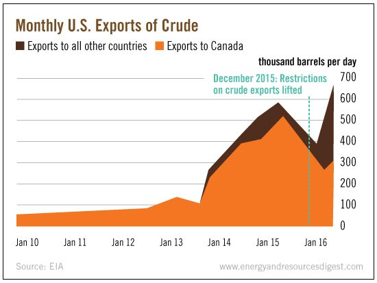 Monthly_US_Exports_of_Crude