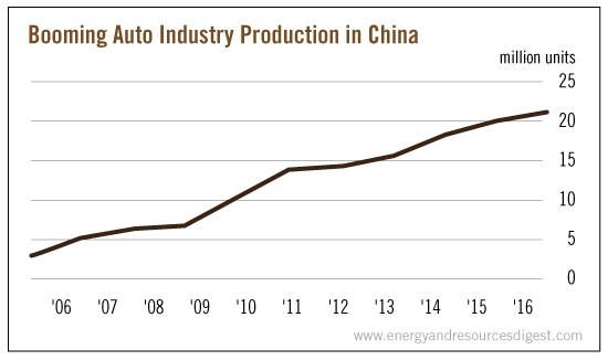 auto industry in china The slowing auto market is reshaping the automobile industry in china.