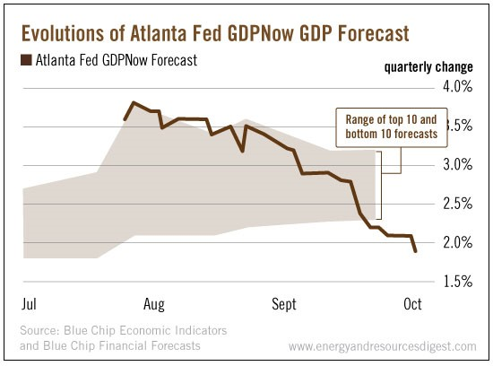 evolution-atlanta-gdp-forecast