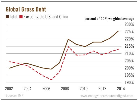 global-gross-debt