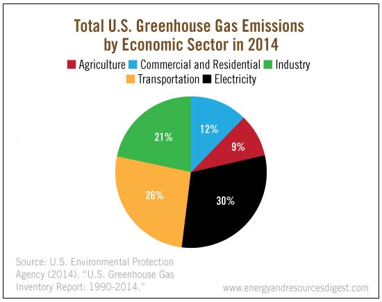 greenhouse-gas-sector