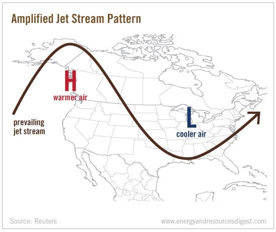 jet-stream-pattern