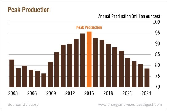 peak-production