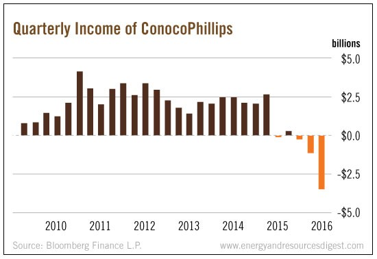 quarter-income-conoco
