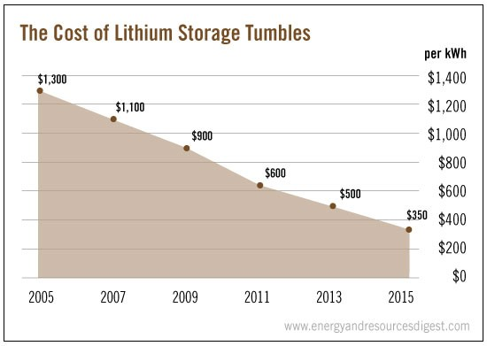cost-of-lithium-storage-tumbles