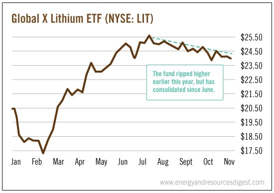 global-lithium-etf