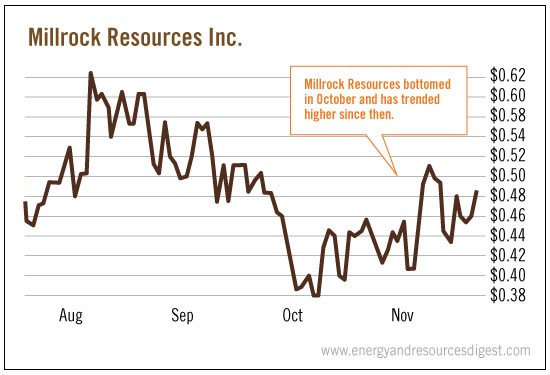 milrock-resources-inc-chart
