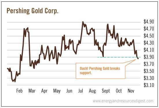 pershing-gold-corp