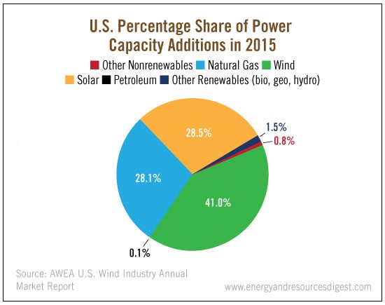 us-power-capacity