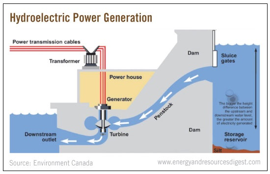 hydro-power-generation