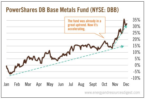 powershares-metals-fund