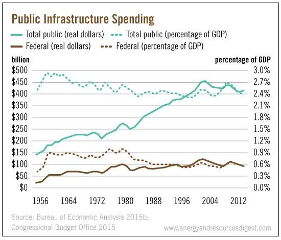 public-infrastructure-spending