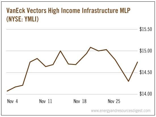 vaneck-income-mlp