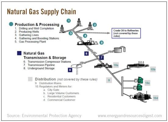Natural Gas Energy Diagram