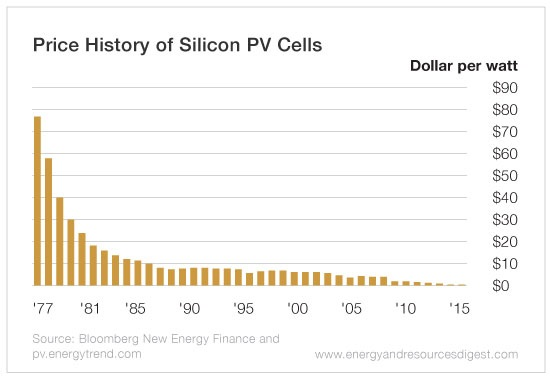 Solar Cells: Solar Cells Job Opportunities